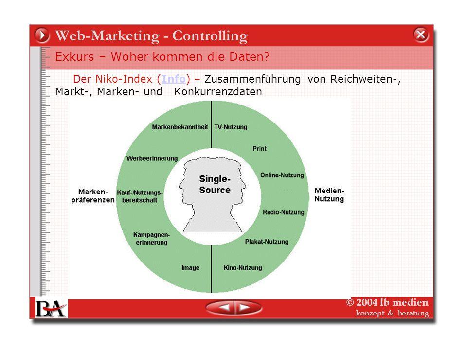 © 2004 lb medien konzept & beratung Web-Marketing - Controlling Web-Controlling – Wie messen? Die Quellen Werbeforschung (wer wirbt womit, wofür, wiev
