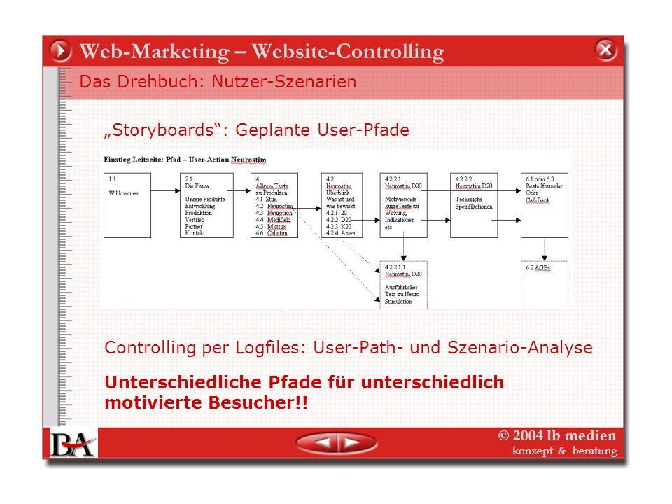 © 2004 lb medien konzept & beratung Web-Marketing – Website-Controlling Das Drehbuch – Linkstruktur und Szenarien Interne Verlinkung und Nutzerführung