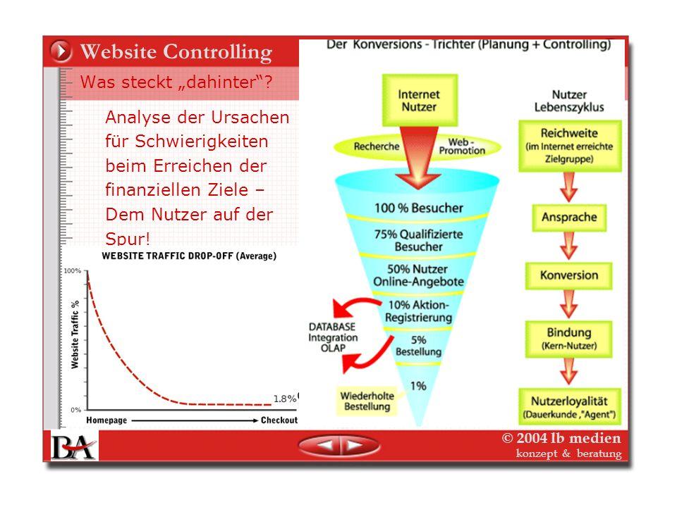 © 2004 lb medien konzept & beratung Web-Marketing – Website-Controlling Planungsrechnung, DB, ROI Die Website als Profitcenter, Kostenträger, Projekt