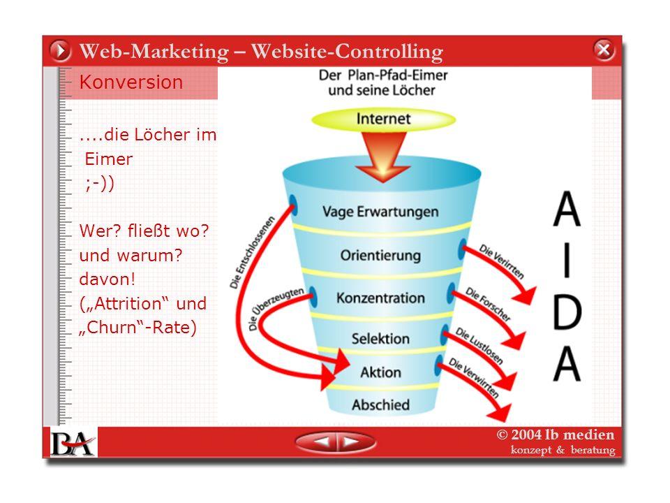 © 2004 lb medien konzept & beratung Website Controlling Was steckt dahinter? Analyse der Ursachen für Schwierigkeiten beim Erreichen der finanziellen