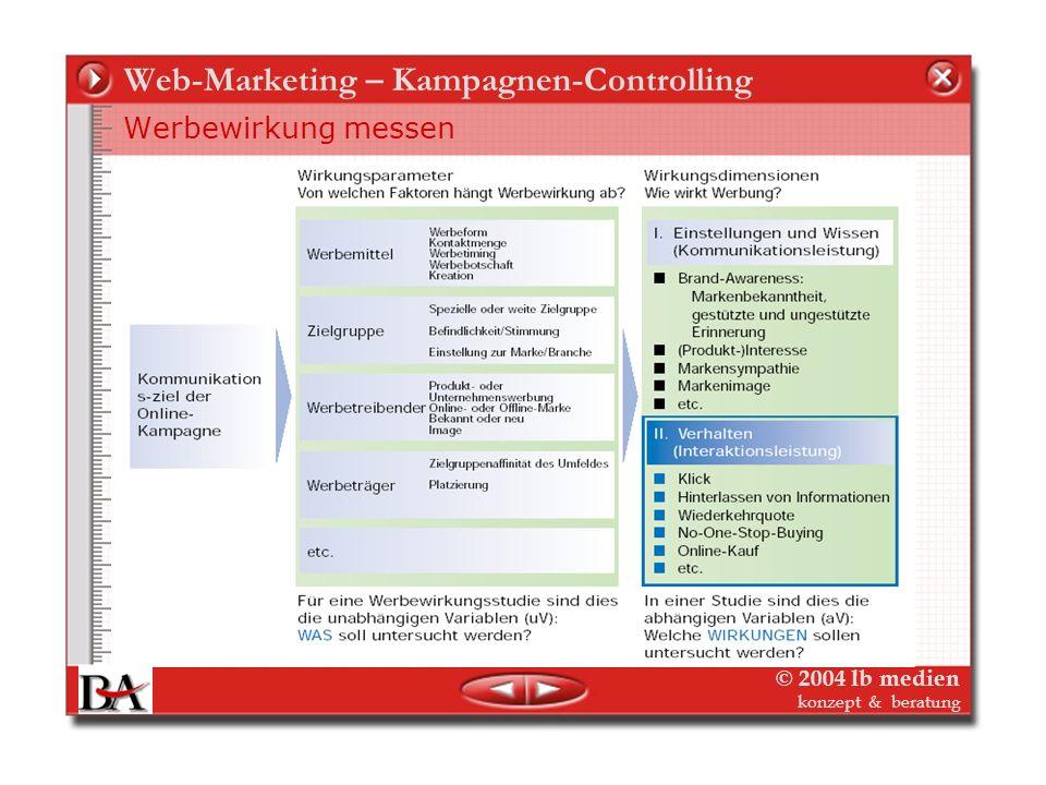 © 2004 lb medien konzept & beratung Web-Marketing – Kampagnen-Controlling Werbewirkung messen - Kommunikationsrendite Anders als bei Print (Ausnahme C