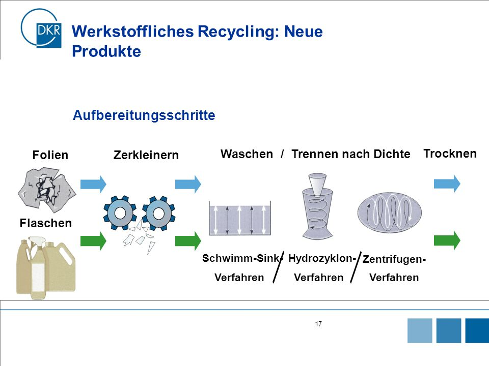 17 Werkstoffliches Recycling: Neue Produkte FolienZerkleinern Waschen / Trennen nach Dichte Trocknen Flaschen Verfahren Schwimm-Sink-Hydrozyklon- Zentrifugen- Aufbereitungsschritte