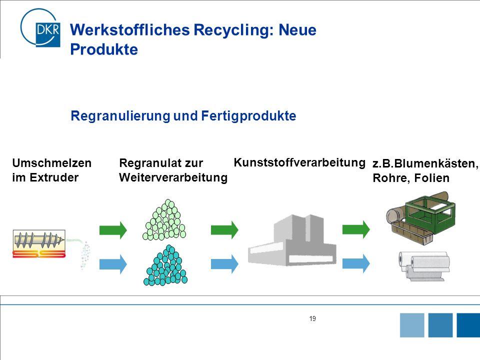 19 Umschmelzen im Extruder Regranulat zur Weiterverarbeitung Kunststoffverarbeitung z.B.Blumenkästen, Rohre, Folien Werkstoffliches Recycling: Neue Produkte Regranulierung und Fertigprodukte