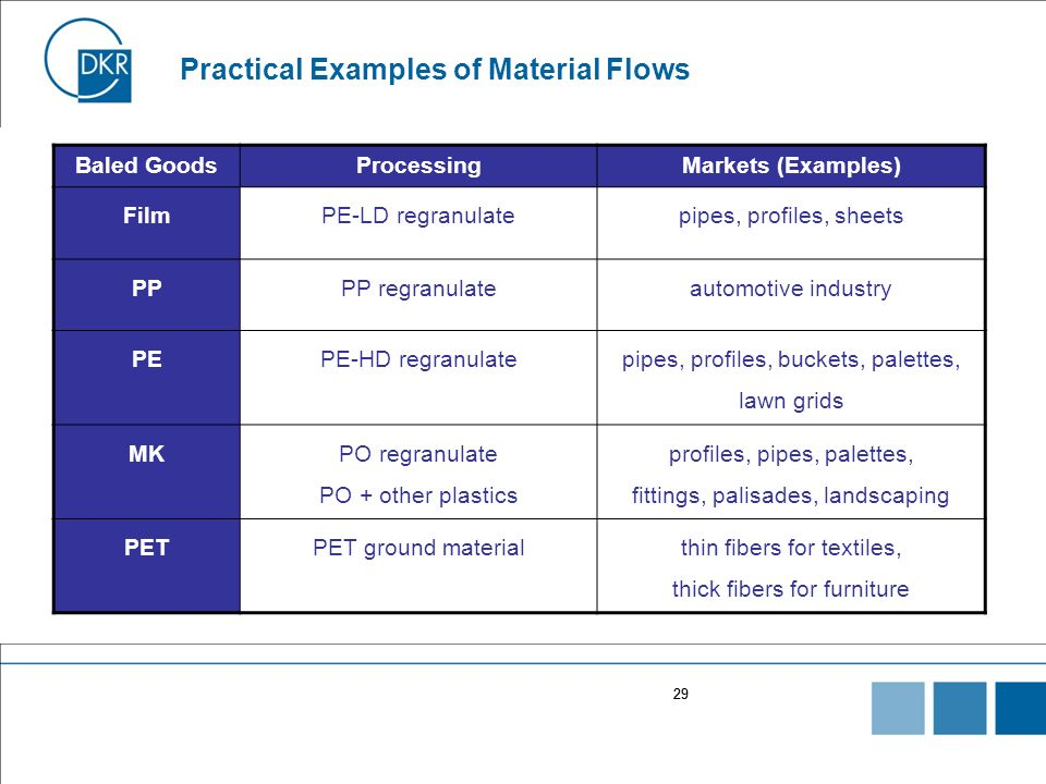 29 Practical Examples of Material Flows Baled GoodsProcessingMarkets (Examples) FilmPE-LD regranulatepipes, profiles, sheets PPPP regranulateautomotiv