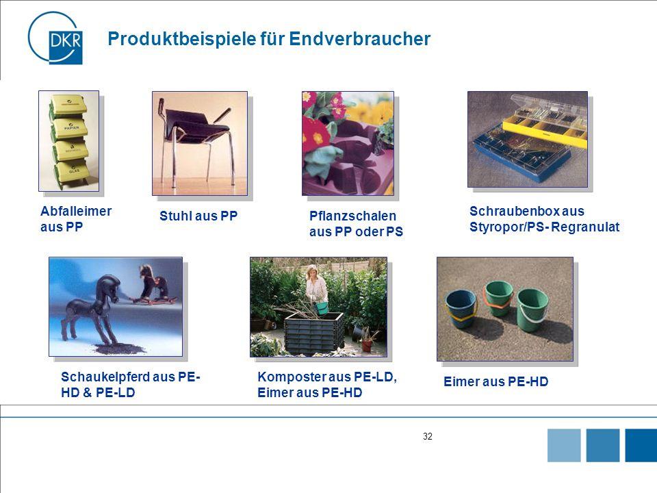 32 Produktbeispiele für Endverbraucher Eimer aus PE-HD Schraubenbox aus Styropor/PS- Regranulat Abfalleimer aus PP Pflanzschalen aus PP oder PS Komposter aus PE-LD, Eimer aus PE-HD Schaukelpferd aus PE- HD & PE-LD Stuhl aus PP