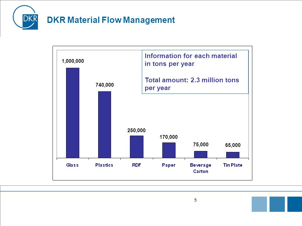 55 DKR Material Flow Management Information for each material in tons per year Total amount: 2.3 million tons per year 1,000,000 740,000 250,000 170,0