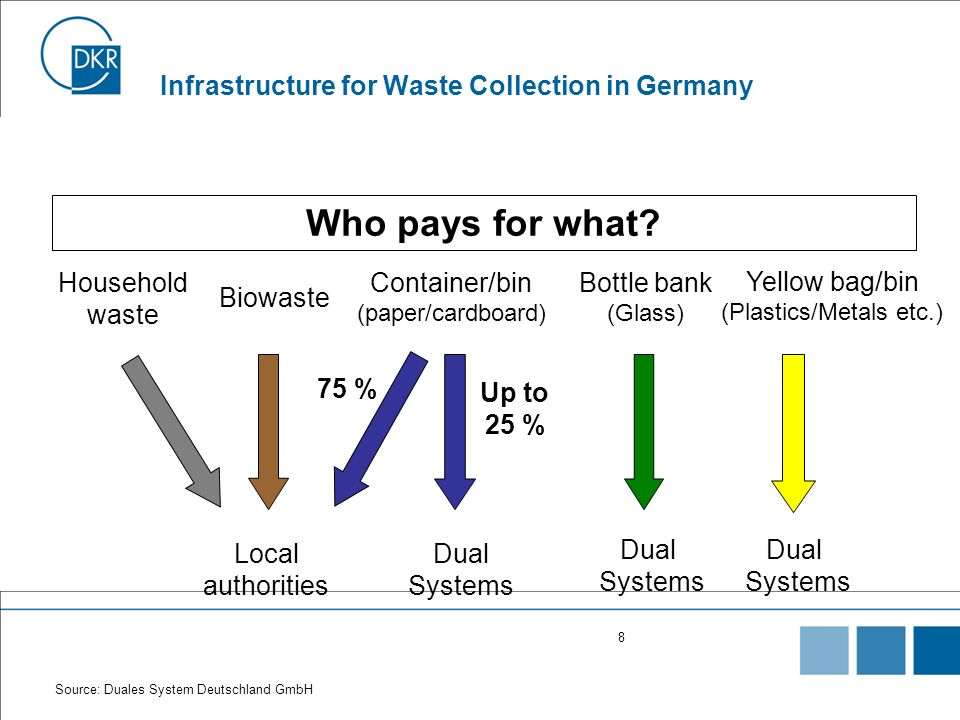 8 Infrastructure for Waste Collection in Germany Who pays for what? Yellow bag/bin (Plastics/Metals etc.) Household waste Biowaste Container/bin (pape
