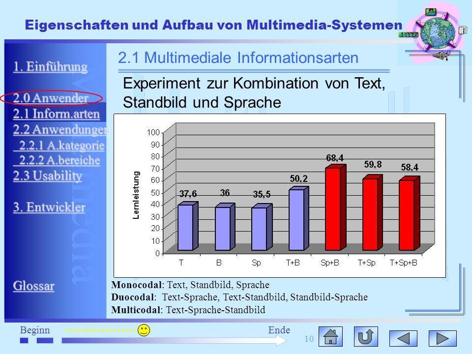 Multimedia BeginnEnde Eigenschaften und Aufbau von Multimedia-Systemen 10 1. Einführung 1. Einführung 2.0 Anwender 2.0 Anwender 2.1 Inform.arten 2.1 I