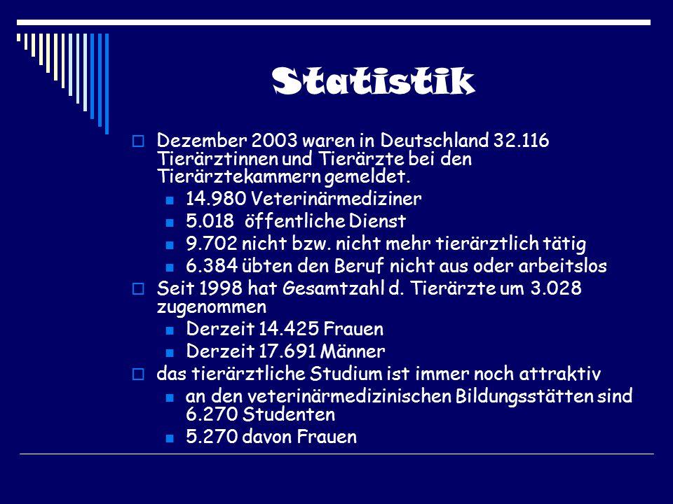 Statistik Dezember 2003 waren in Deutschland 32.116 Tierärztinnen und Tierärzte bei den Tierärztekammern gemeldet. 14.980 Veterinärmediziner 5.018 öff