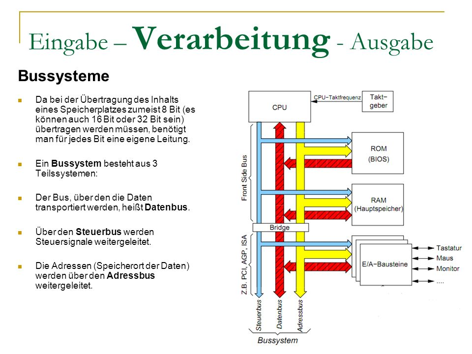 Eingabe – Verarbeitung - Ausgabe Bussysteme Da bei der Übertragung des Inhalts eines Speicherplatzes zumeist 8 Bit (es können auch 16 Bit oder 32 Bit sein) übertragen werden müssen, benötigt man für jedes Bit eine eigene Leitung.
