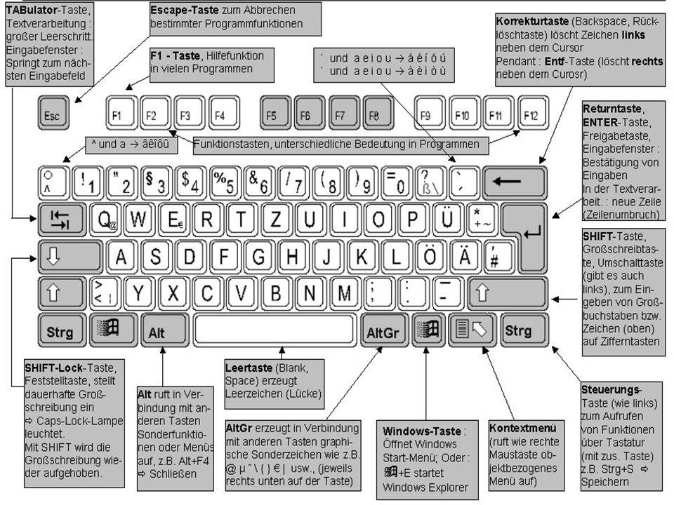 Was passiert beim Starten des PC.1) Bootvorgang: Übergabe der PC-Kerndaten 2) Zugriff z.