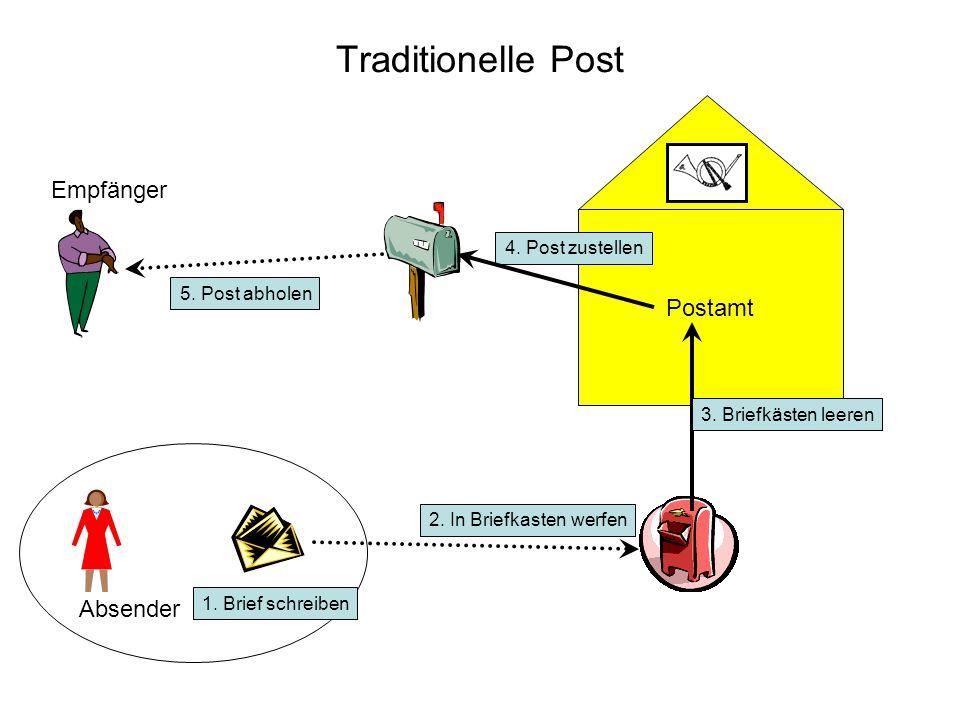 Traditionelle Post Absender Empfänger 1. Brief schreiben 2. In Briefkasten werfen Postamt 3. Briefkästen leeren 5. Post abholen 4. Post zustellen