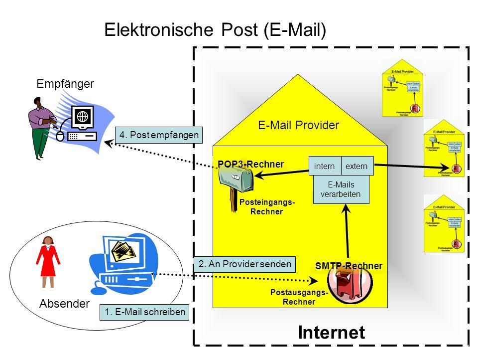 Internet Elektronische Post (E-Mail) Absender Empfänger E-Mail Provider Posteingangs- Rechner E-Mails verarbeiten internextern Postausgangs- Rechner 2