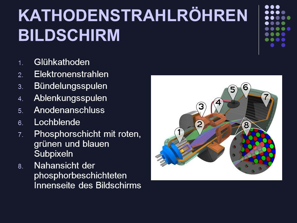 KATHODENSTRAHLRÖHREN BILDSCHIRM 1. Glühkathoden 2. Elektronenstrahlen 3. Bündelungsspulen 4. Ablenkungsspulen 5. Anodenanschluss 6. Lochblende 7. Phos