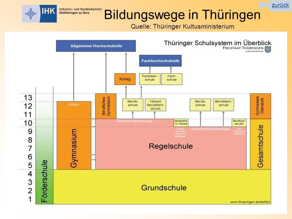 Bildungswege in Thüringen Quelle: Thüringer Kultusministerium zurück