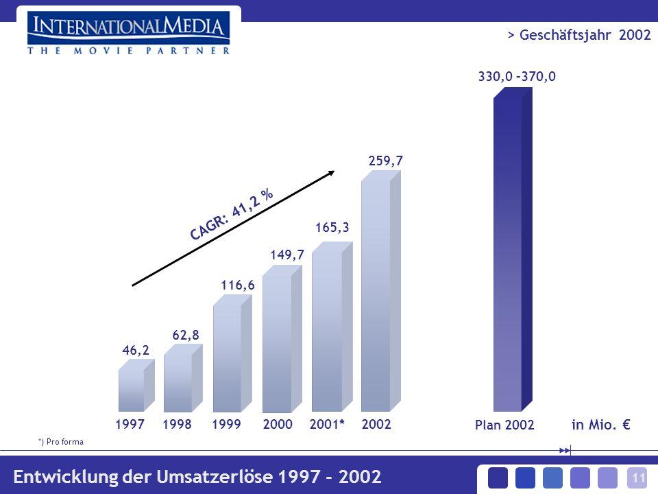 11 330,0 –370,0 Plan 2002 CAGR: 41,2 % 19971998199920002001* 62,8 116,6 149,7 165,3 46,2 2002 259,7 > Geschäftsjahr 2002 Entwicklung der Umsatzerlöse 1997 - 2002 in Mio.