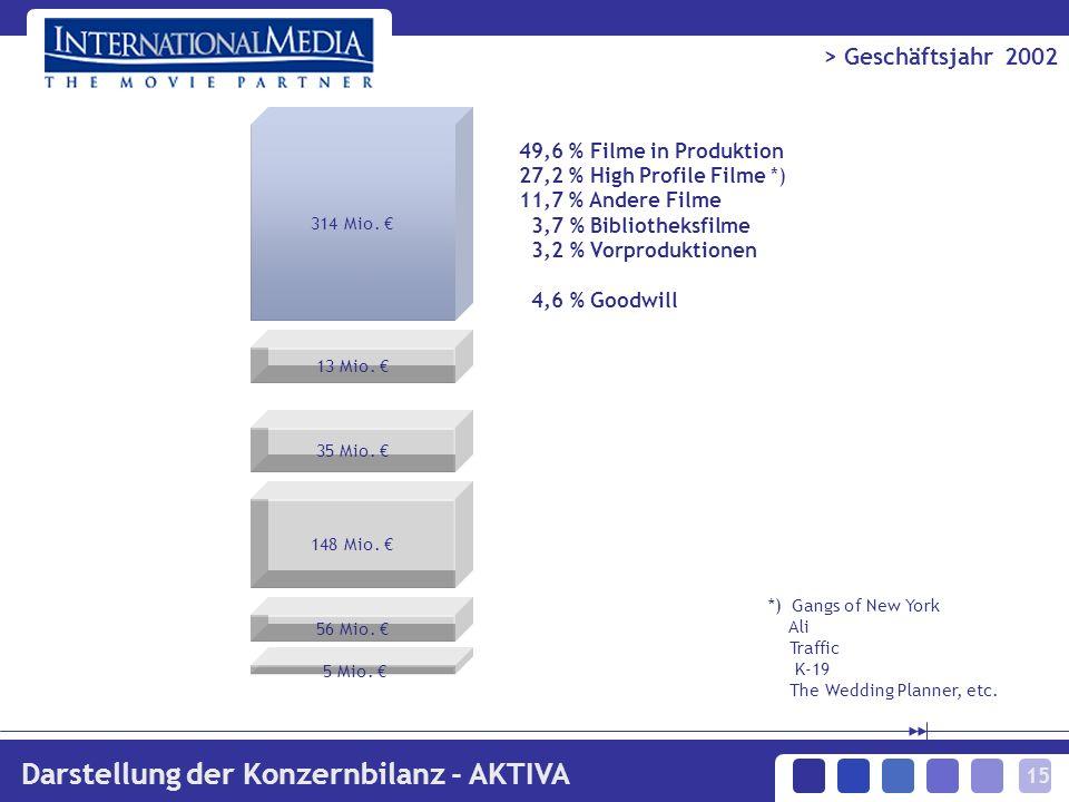 15 > Geschäftsjahr 2002 Darstellung der Konzernbilanz - AKTIVA 49,6 % Filme in Produktion 27,2 % High Profile Filme *) 11,7 % Andere Filme 3,7 % Bibliotheksfilme 3,2 % Vorproduktionen 4,6 % Goodwill 314 Mio.