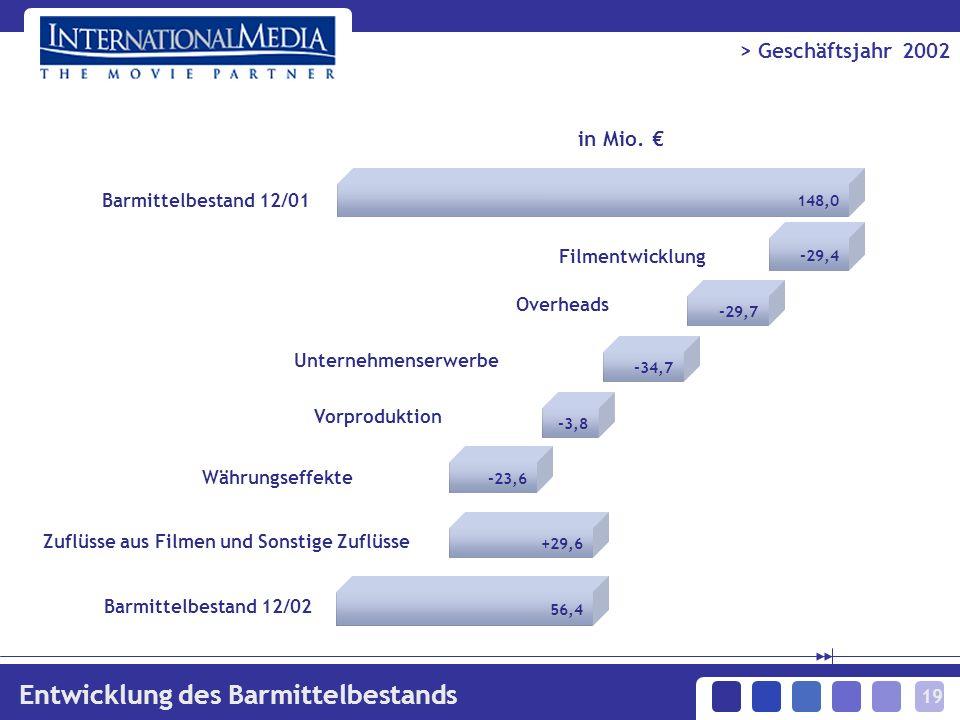 19 Barmittelbestand 12/01 -29,4 Filmentwicklung Unternehmenserwerbe -29,7 Vorproduktion 56,4 in Mio.