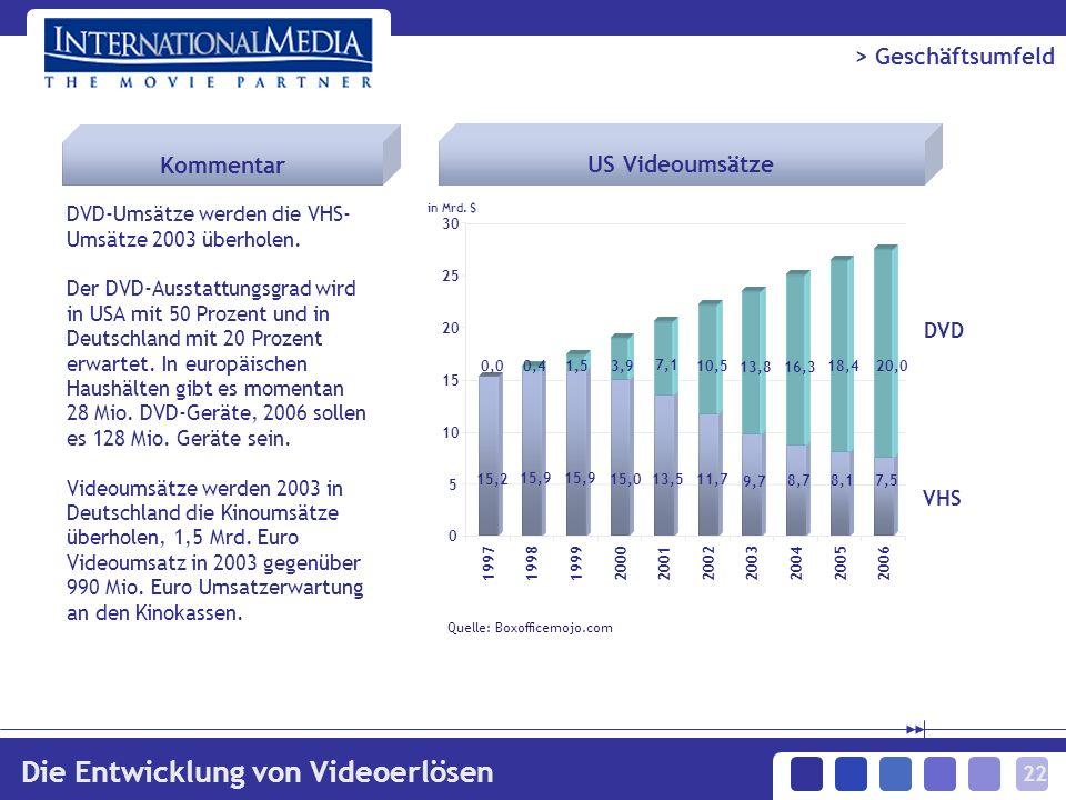 22 > Geschäftsumfeld Die Entwicklung von Videoerlösen 15,2 15,9 15,0 13,5 11,7 9,7 8,7 8,1 7,5 0,00,41,5 3,9 7,1 10,5 13,8 16,3 20,0 18,4 0 5 10 15 20 25 30 1997199819992000200120022003200420052006 DVD-Umsätze werden die VHS- Umsätze 2003 überholen.