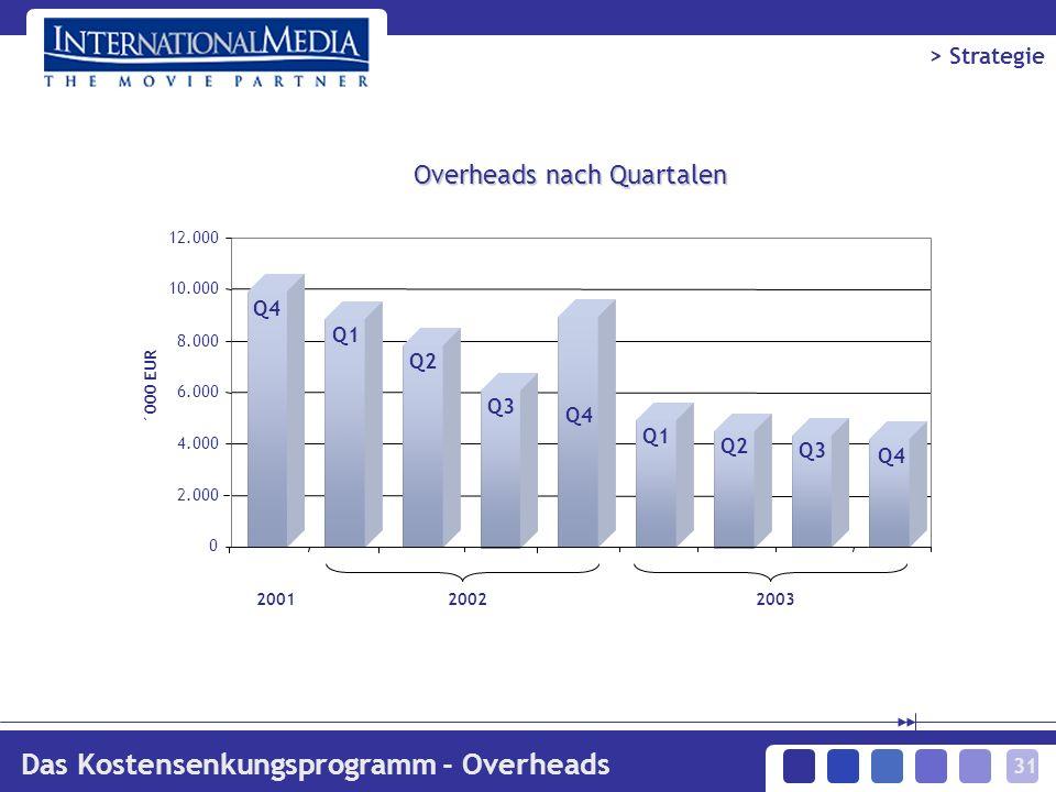 31 Overheads nach Quartalen 0 2.000 4.000 6.000 8.000 10.000 12.000 20012002 ´000 EUR 2003 Das Kostensenkungsprogramm - Overheads > Strategie Q4 Q1 Q2 Q3 Q1 Q2 Q3 Q4