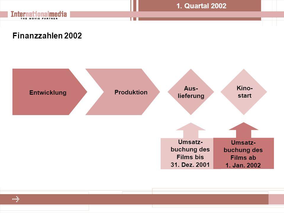 1. Quartal 2002 Finanzzahlen 2002 Entwicklung Produktion Aus- lieferung Kino- start Umsatz- buchung des Films bis 31. Dez. 2001 Umsatz- buchung des Fi