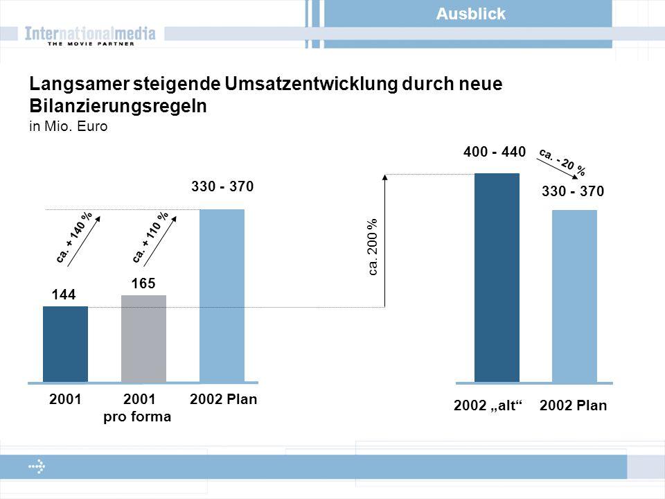 Ausblick Langsamer steigende Umsatzentwicklung durch neue Bilanzierungsregeln in Mio.