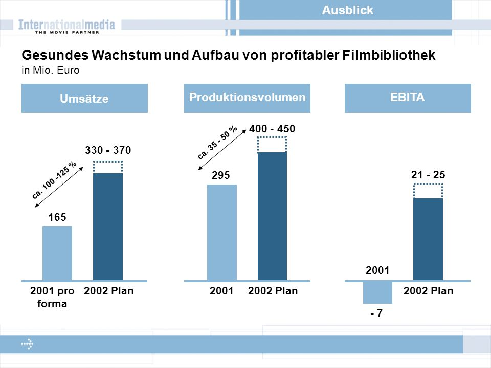 Ausblick Gesundes Wachstum und Aufbau von profitabler Filmbibliothek in Mio.