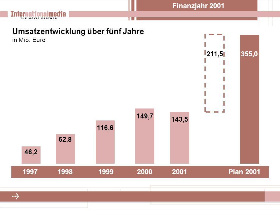 Finanzjahr 2001 Umsatzentwicklung über fünf Jahre in Mio.