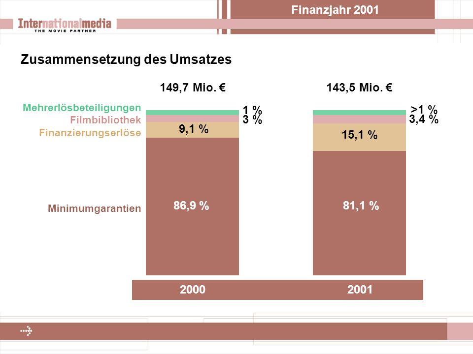 Finanzjahr 2001 Zusammensetzung des Umsatzes Plan 2001 2000 2001 86,9 % 9,1 % 3 % 1 % 81,1 % 149,7 Mio.