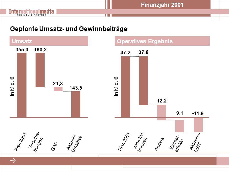 Finanzjahr 2001 Geplante Umsatz- und Gewinnbeiträge Operatives Ergebnis 47,2 37,8 12,2 9,1 - 11,9 in Mio.