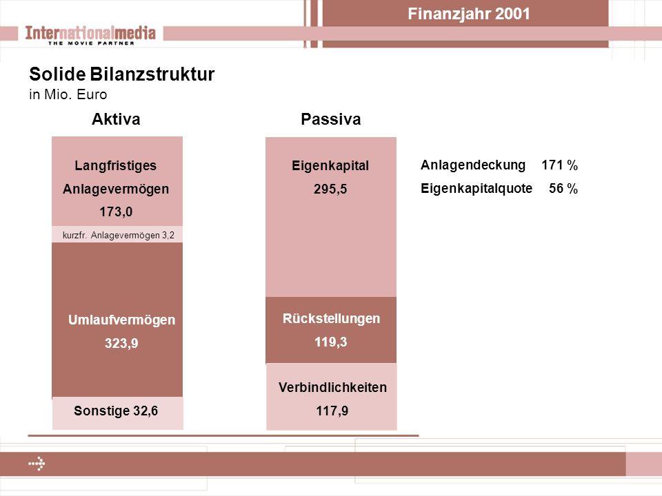 Finanzjahr 2001 Solide Bilanzstruktur – ausgewählte Positionen in Mio.