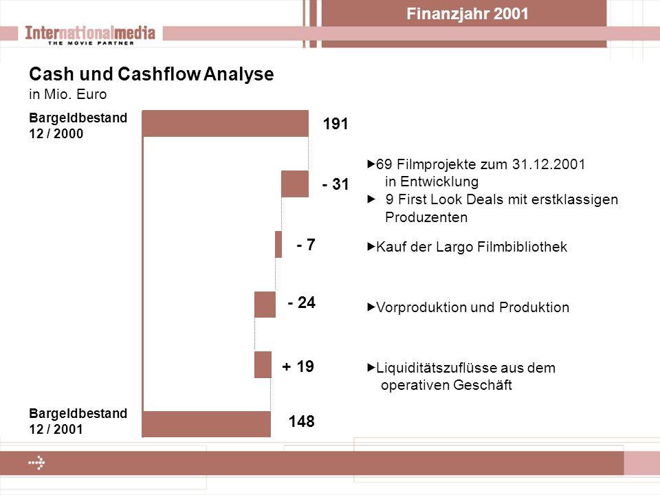 Finanzjahr 2001 Cash und Cashflow Analyse in Mio.