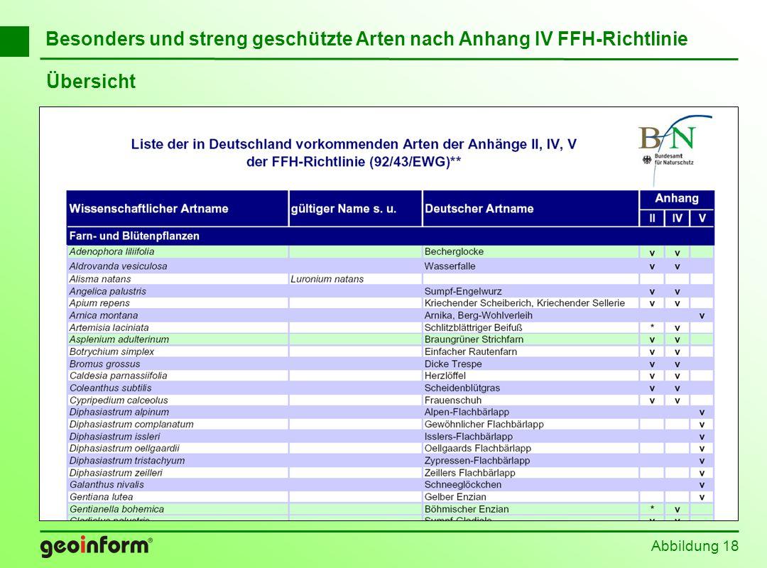 Abbildung 18 Besonders und streng geschützte Arten nach Anhang IV FFH-Richtlinie Übersicht