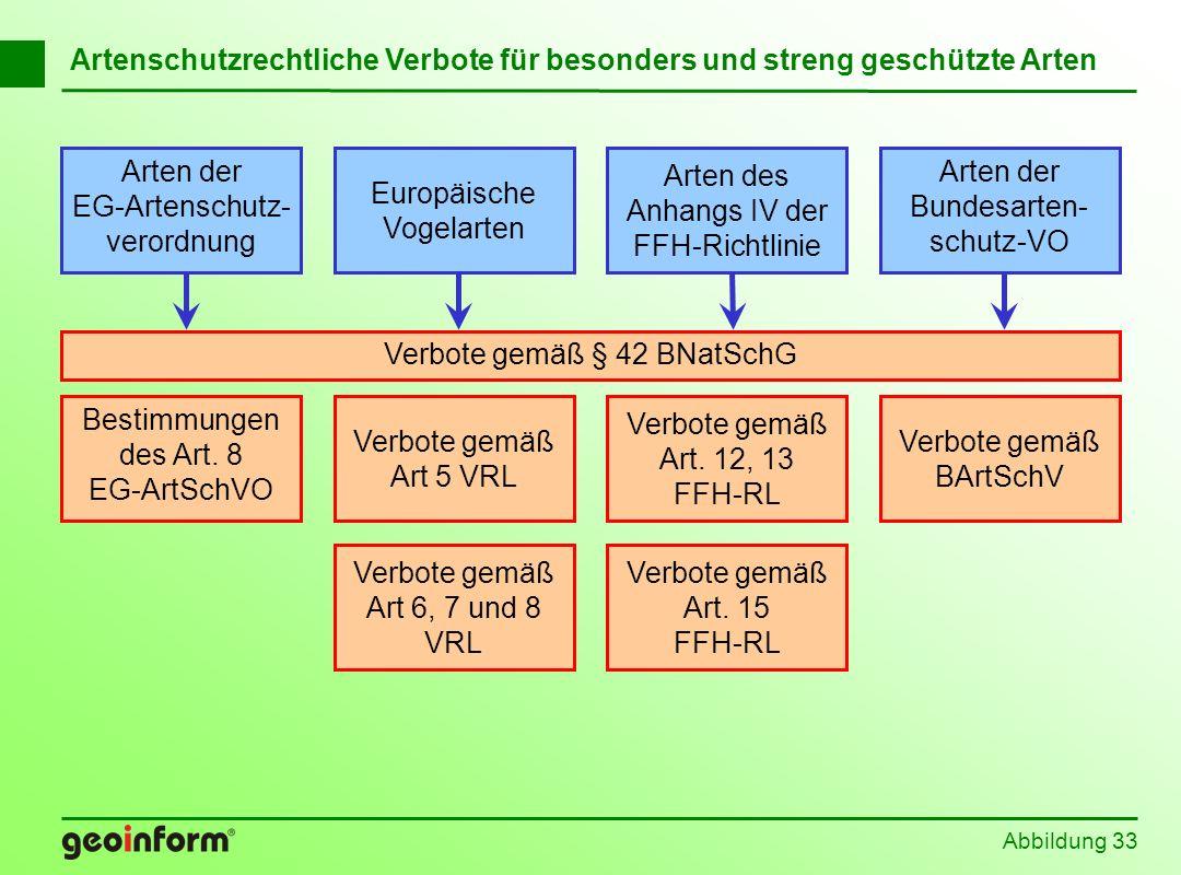 Abbildung 33 Artenschutzrechtliche Verbote für besonders und streng geschützte Arten Europäische Vogelarten Arten der EG-Artenschutz- verordnung Arten