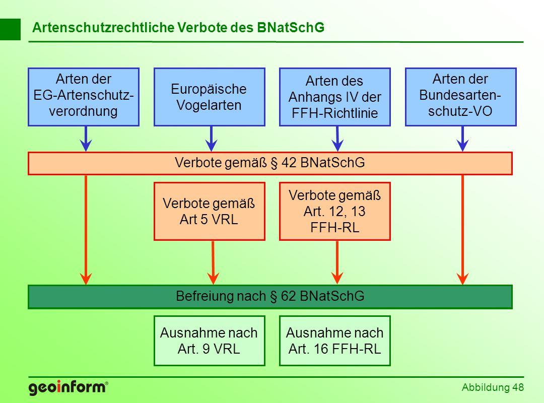Abbildung 48 Befreiung nach § 62 BNatSchG Europäische Vogelarten Arten der EG-Artenschutz- verordnung Arten der Bundesarten- schutz-VO Arten des Anhan