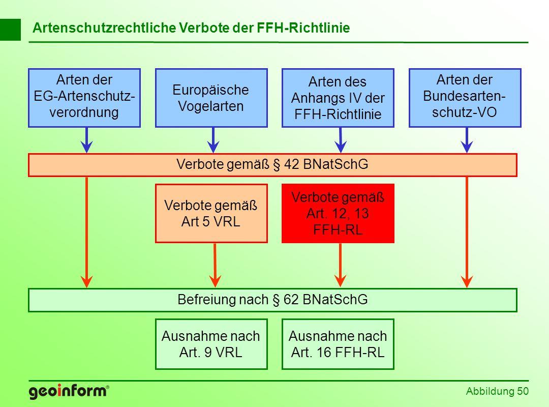 Abbildung 50 Befreiung nach § 62 BNatSchG Europäische Vogelarten Arten der EG-Artenschutz- verordnung Arten der Bundesarten- schutz-VO Arten des Anhan