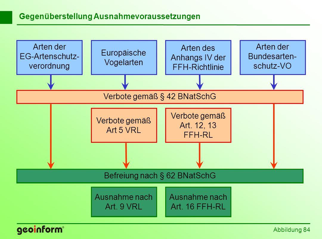 Abbildung 84 Befreiung nach § 62 BNatSchG Europäische Vogelarten Arten der EG-Artenschutz- verordnung Arten der Bundesarten- schutz-VO Arten des Anhan
