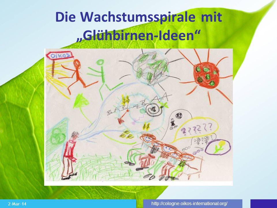 2-Mar-14 http://cologne.oikos-international.org/ Die Wachstumsspirale mit Glühbirnen-Ideen