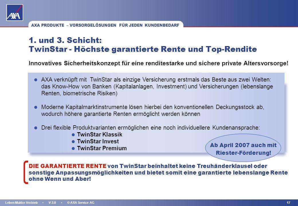 KAPITEL 16Leben Makler-Vertrieb V 2.0 © AXA Service AG ALTERSEINKÜNFTEGESETZ: VOM DREI-SÄULEN-SYSTEM ZUM DREI-SCHICHTEN-SYSTEM AXA PRODUKTE – VORSORGE