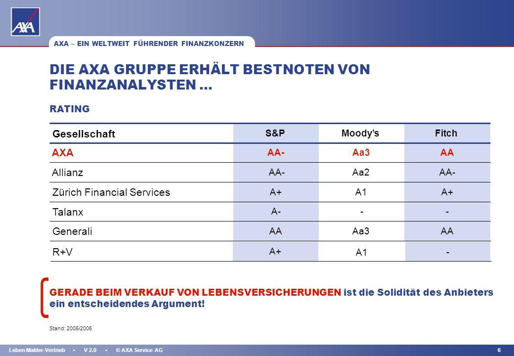 KAPITEL 5Leben Makler-Vertrieb V 2.0 © AXA Service AG AXA – EIN WELTWEIT FÜHRENDER FINANZKONZERN AXA BELEGT EINEN SPITZENRANG UNTER DEN EUROPÄISCHEN V