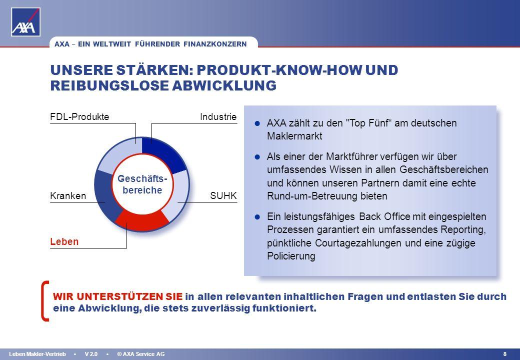KAPITEL 7Leben Makler-Vertrieb V 2.0 © AXA Service AG AXA - EIN WELTWEIT FÜHRENDER FINANZKONZERN... UND GENIESST BEI DEN VERBRAUCHERN EIN HOHES ANSEHE