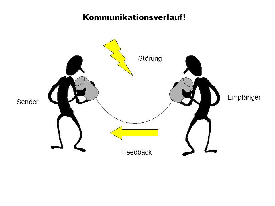 Kommunikationsverlauf! Sender Empfänger Störung Feedback