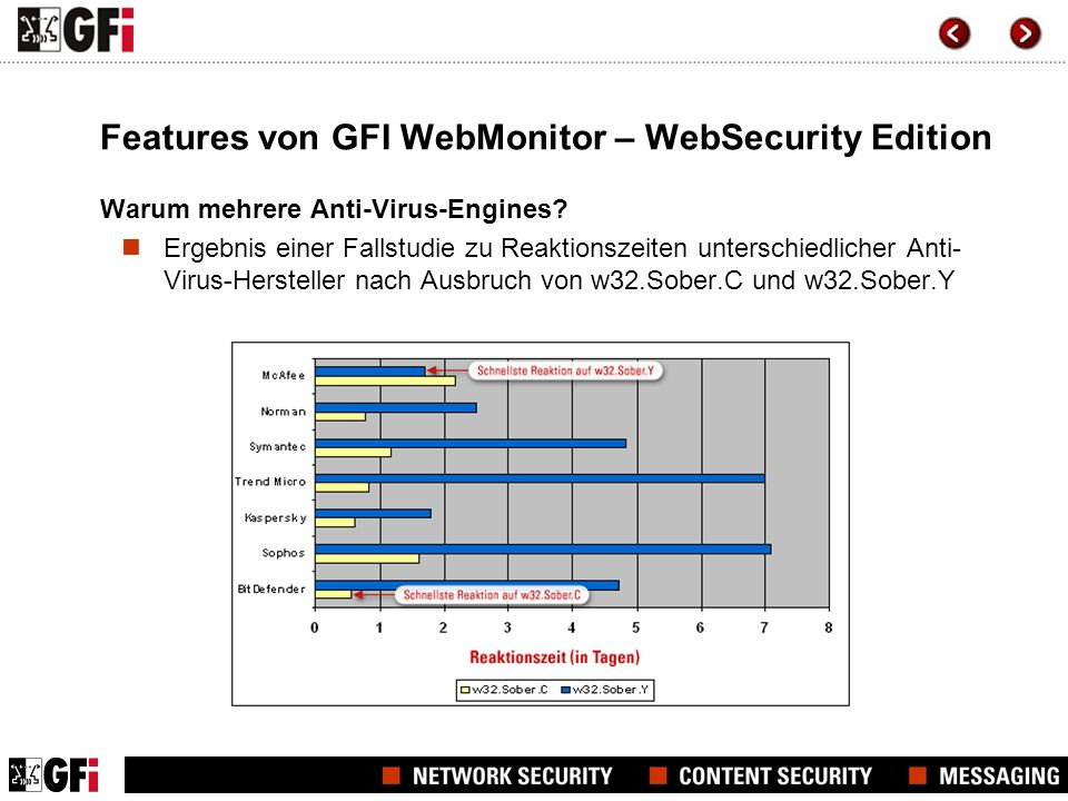 Features von GFI WebMonitor – WebSecurity Edition Warum mehrere Anti-Virus-Engines? Ergebnis einer Fallstudie zu Reaktionszeiten unterschiedlicher Ant
