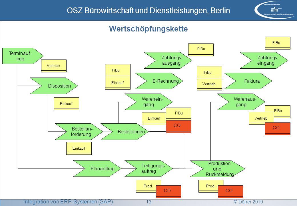 © Dörrer 2010 OSZ Bürowirtschaft und Dienstleistungen, Berlin 13 Integration von ERP-Systemen (SAP) FiBu Disposition Terminauf- trag Bestellan- forder