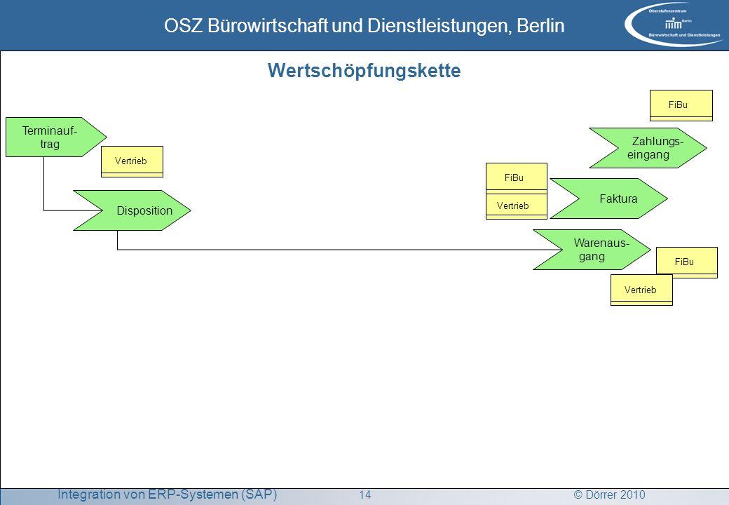 © Dörrer 2010 OSZ Bürowirtschaft und Dienstleistungen, Berlin 14 Integration von ERP-Systemen (SAP) FiBu Disposition Terminauf- trag Warenaus- gang Fa