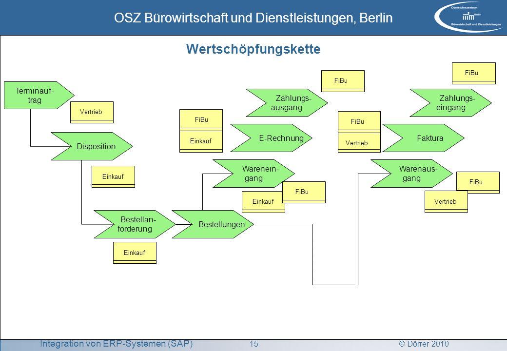 © Dörrer 2010 OSZ Bürowirtschaft und Dienstleistungen, Berlin 15 Integration von ERP-Systemen (SAP) FiBu Disposition Terminauf- trag Bestellan- forder