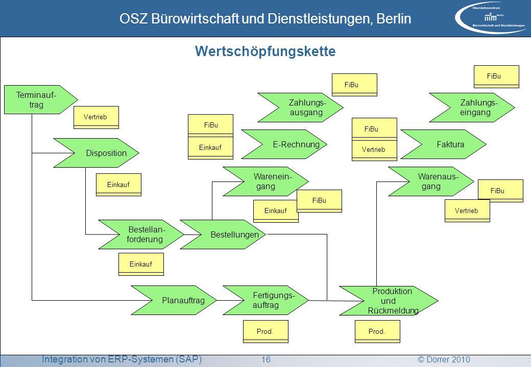 © Dörrer 2010 OSZ Bürowirtschaft und Dienstleistungen, Berlin 16 Integration von ERP-Systemen (SAP) FiBu Disposition Terminauf- trag Bestellan- forder
