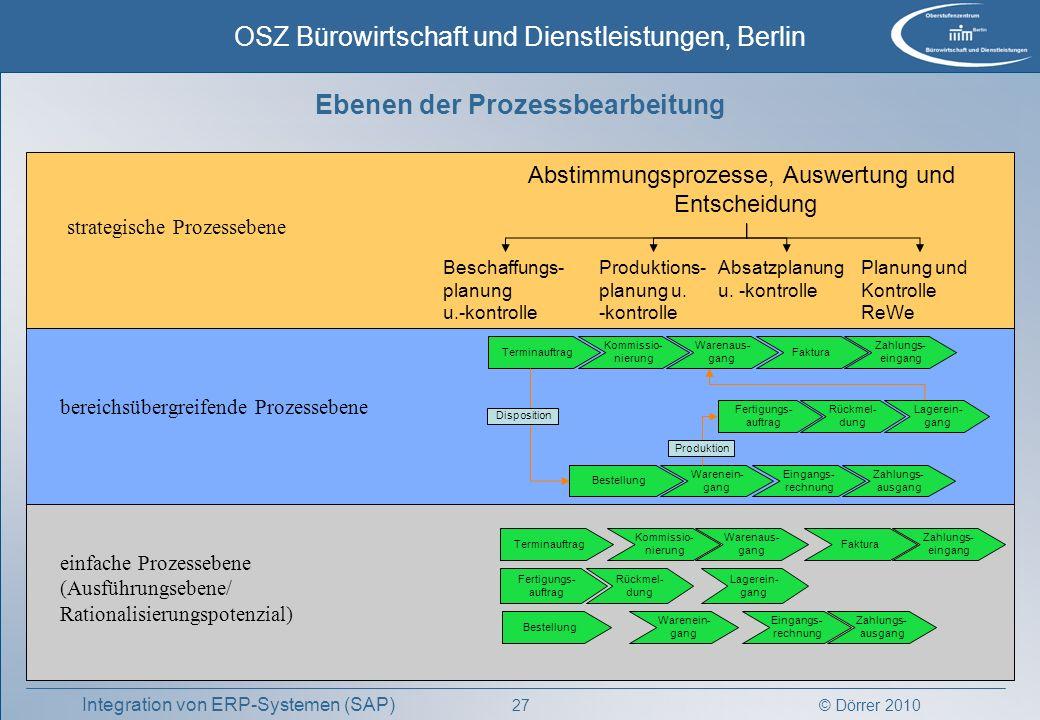 © Dörrer 2010 OSZ Bürowirtschaft und Dienstleistungen, Berlin 27 Integration von ERP-Systemen (SAP) Kommissio- nierung Faktura Zahlungs- eingang Termi