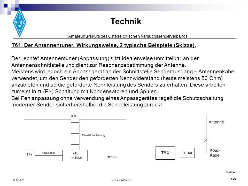 Amateurfunkkurs des Österreichischen Versuchssenderverbands Technik © ÖVSVV. 3.2 / Okt 2012 100 T61. Der Antennentuner, Wirkungsweise, 2 typische Beis