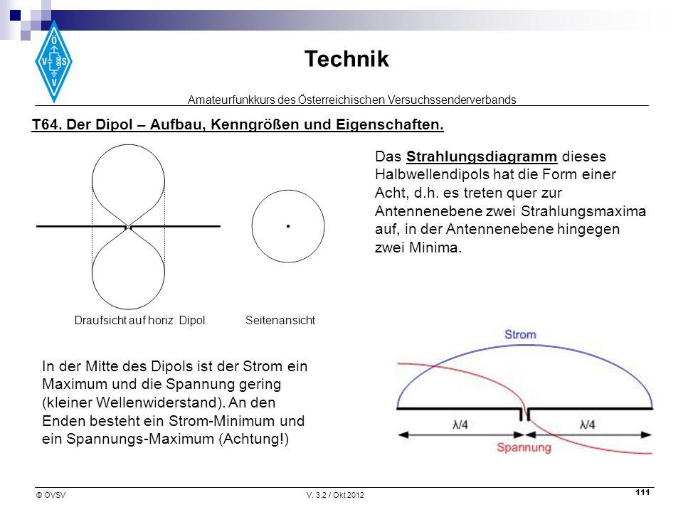 Amateurfunkkurs des Österreichischen Versuchssenderverbands Technik © ÖVSVV. 3.2 / Okt 2012 111 Das Strahlungsdiagramm dieses Halbwellendipols hat die
